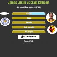 James Justin vs Craig Cathcart h2h player stats