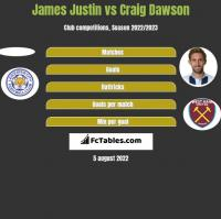 James Justin vs Craig Dawson h2h player stats