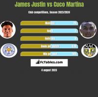 James Justin vs Cuco Martina h2h player stats