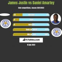 James Justin vs Daniel Amartey h2h player stats