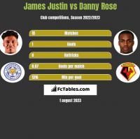 James Justin vs Danny Rose h2h player stats