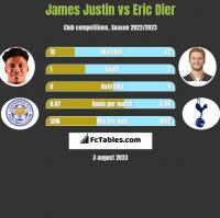 James Justin vs Eric Dier h2h player stats