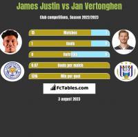 James Justin vs Jan Vertonghen h2h player stats