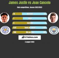 James Justin vs Joao Cancelo h2h player stats