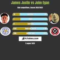 James Justin vs John Egan h2h player stats