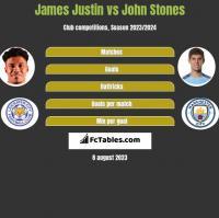 James Justin vs John Stones h2h player stats