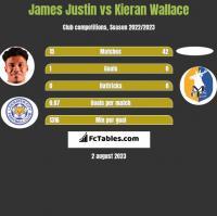 James Justin vs Kieran Wallace h2h player stats