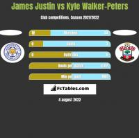 James Justin vs Kyle Walker-Peters h2h player stats