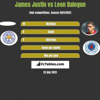 James Justin vs Leon Balogun h2h player stats