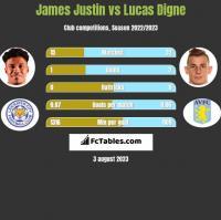James Justin vs Lucas Digne h2h player stats