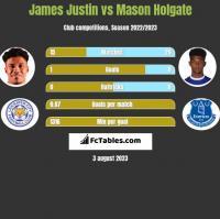 James Justin vs Mason Holgate h2h player stats