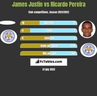 James Justin vs Ricardo Pereira h2h player stats