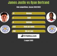 James Justin vs Ryan Bertrand h2h player stats