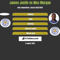 James Justin vs Wes Morgan h2h player stats