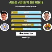 James Justin vs Eric Garcia h2h player stats