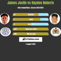 James Justin vs Haydon Roberts h2h player stats