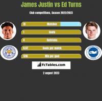 James Justin vs Ed Turns h2h player stats
