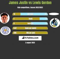 James Justin vs Lewis Gordon h2h player stats