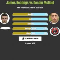 James Keatings vs Declan McDaid h2h player stats