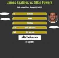 James Keatings vs Dillon Powers h2h player stats