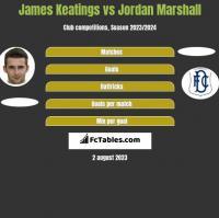James Keatings vs Jordan Marshall h2h player stats
