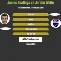 James Keatings vs Jordan White h2h player stats