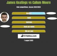 James Keatings vs Callum Moore h2h player stats