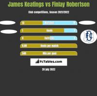 James Keatings vs Finlay Robertson h2h player stats