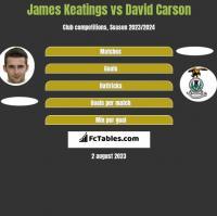 James Keatings vs David Carson h2h player stats