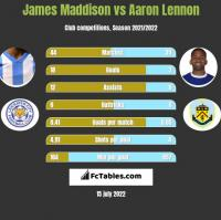 James Maddison vs Aaron Lennon h2h player stats
