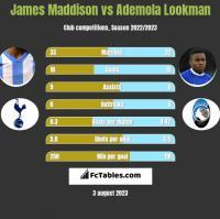 James Maddison vs Ademola Lookman h2h player stats