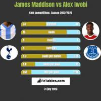James Maddison vs Alex Iwobi h2h player stats