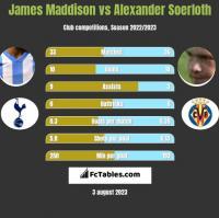 James Maddison vs Alexander Soerloth h2h player stats