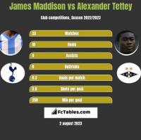 James Maddison vs Alexander Tettey h2h player stats