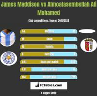 James Maddison vs Almoatasembellah Ali Mohamed h2h player stats