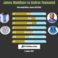 James Maddison vs Andros Townsend h2h player stats