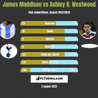 James Maddison vs Ashley R. Westwood h2h player stats