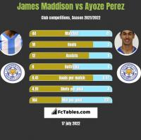 James Maddison vs Ayoze Perez h2h player stats