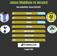 James Maddison vs Bernard h2h player stats