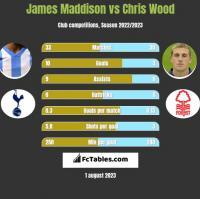 James Maddison vs Chris Wood h2h player stats