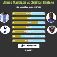 James Maddison vs Christian Benteke h2h player stats