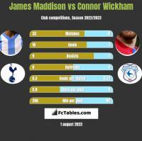 James Maddison vs Connor Wickham h2h player stats