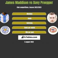 James Maddison vs Davy Proepper h2h player stats