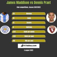James Maddison vs Dennis Praet h2h player stats