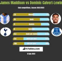 James Maddison vs Dominic Calvert-Lewin h2h player stats