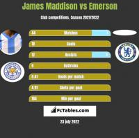 James Maddison vs Emerson h2h player stats