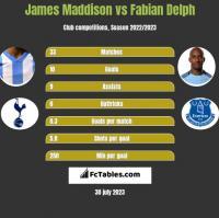 James Maddison vs Fabian Delph h2h player stats