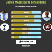 James Maddison vs Fernandinho h2h player stats