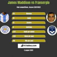 James Maddison vs Fransergio h2h player stats