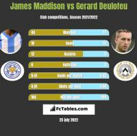 James Maddison vs Gerard Deulofeu h2h player stats